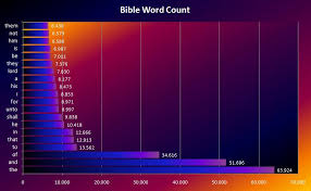 day 3 most frequent words bible visualization