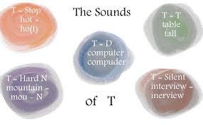 american english pronunciation t sounds