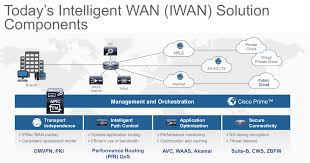 Cisco Route Map by Cisco Sd Wan Networking Service For Public Clouds
