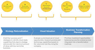 enable cloud strategy and planning with predictable methods