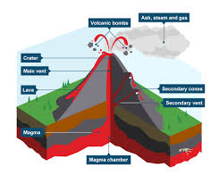 bbc bitesize ks3 geography volcanoes revision 1