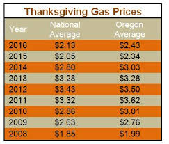gas prices dip ahead of thanksgiving aaa oregon idaho