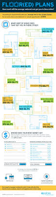 average rent us infographic what the average rent gets you in u s cities