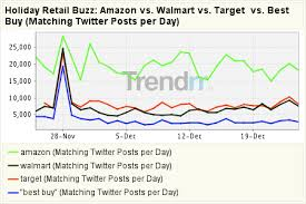 target black friday 2009 the 12 graphs of christmas