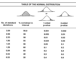 Normal Standard Table Normal Tables
