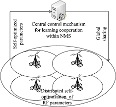 self optimization of coverage and capacity based on a fuzzy neural