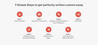 Buy College Esays Top Custom by How We Work Buy College Essay Writing