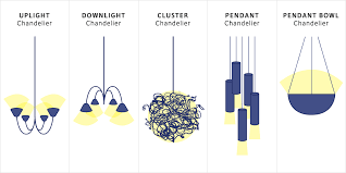 chandelier styles guide kwyw home design glossary pinterest