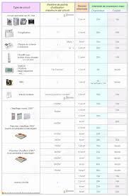 prise 32 a cuisine norme électrique 2013 2015 amendement a4 normes nf c 15 100