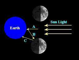 the moon and earthshine