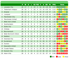 Prime League Table Liverpool It U0027s Great When You U0027re Eighth Yeah U2013 Why The Premier