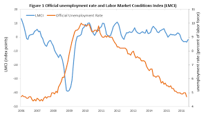 bureau of statistics us the middling of the us labor market piie