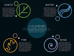 nature 4 elements logo sign water earth air on