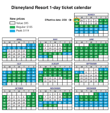 how much are disneyland tickets as much as 119 on peak days as