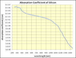 si e de table 360 optical properties of silicon pveducation