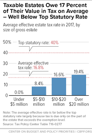 Tax Table 2013 Ten Facts You Should Know About The Federal Estate Tax Center On