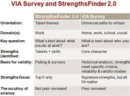 list of core strengths via survey or strengthsfinder psychology today