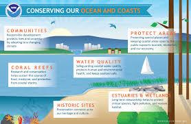 noaa u0027s national ocean service infographics