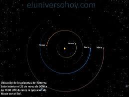 La Oposicin De Marte Del 22 De Mayo De 2016 Astronoma | esta noche marte estará en oposición con el sol el universo hoy