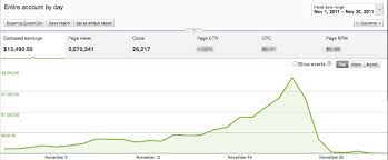 how to get a hard copy of the target black friday ad how i made 13 490 50 with adsense last november moz