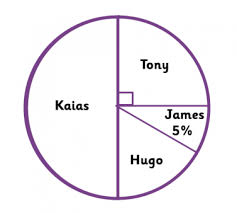 pie charts explained for primary parents interpreting a