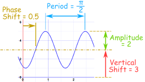 amplitude period phase shift and frequency