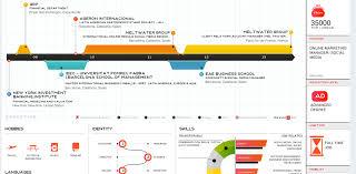 Kinzaa Resume Cv 2 0 Or The Visual Resume Tati 2 0