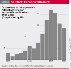 global governance and sustainable development more than à