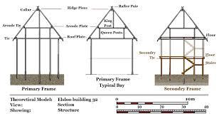 viking long house design house design