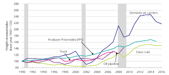 ton bureau average freight revenue per ton mile indices 1990 to 2016 bureau