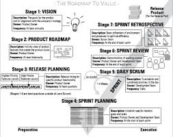 agile project management for dummies cheat sheet dummies