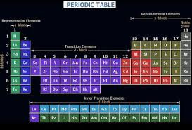 The Periodic Table Of Elements Organization Of Periodic Table Definition U0026 Systematic