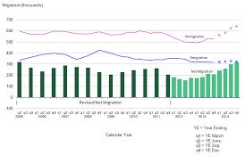 net pattern dec 2014 migration statistics quarterly report office for national statistics