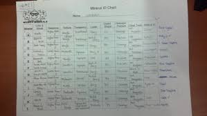 Mohs Hardness Scale Worksheet September Work Jiae U0027s Earth Science Works