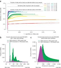 a framework for variation discovery and genotyping using next