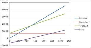 Cost Volume Profit Graph Excel Template Horngren 21