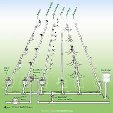 Sprinkler System Cost Estimate by Best 25 Sprinkler System Design Ideas On Sprinkler