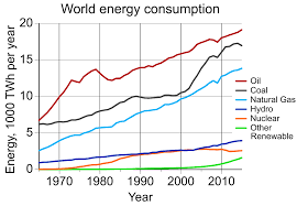 environmental impact of the energy industry wikipedia