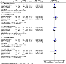 evaluation of genetic risk loci for intracranial aneurysms in
