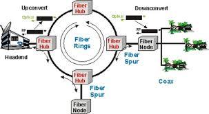 hybrid fiber coax hfc access network fiber optic solutions