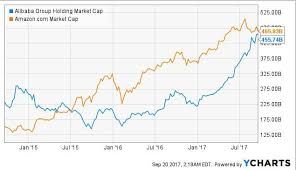 alibaba target market alibaba group holding ltd stock with 100 rally is baba dethroning