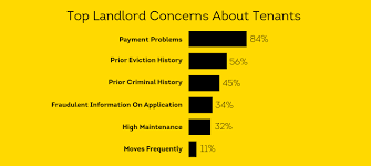 lexisnexis screening solutions inc 7 warning signs to look for on tenant screening reports smartmove