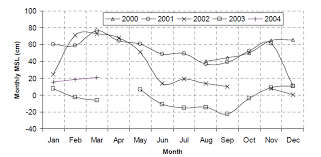 Gulf Of Aqaba Map Tide Variation And Signals During 2000 2004 In The Northern Gulf