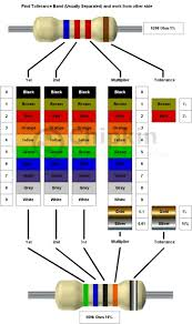symbols archaiccomely resistor colour code chart color example