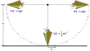 swinging pendulum activity teachengineering org
