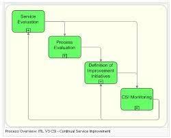 Syntel Service Desk Incident U0026 Problem Management Incident Management Services