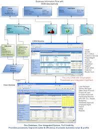 Service Desk Management Process 360enterprisesuite Crm Erp Help Desk Software