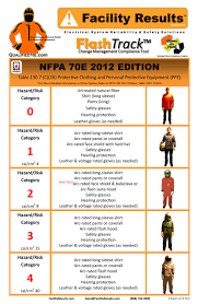 nfpa 70e arc flash table do you know the stats on arc flash injuries and fatalities