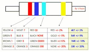 resistors resistor symbols colour code tolerance power ratings