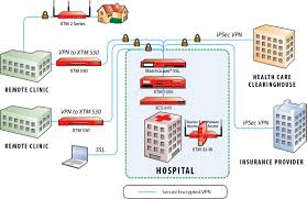 security systems home network design home wireless network design